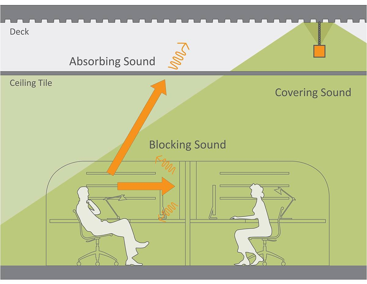 image of sound masking -  a service from iVideo